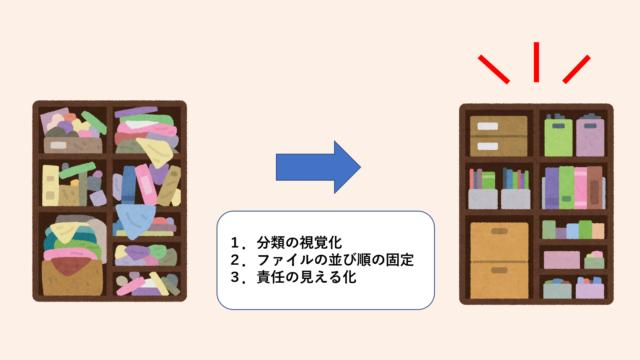 ファイル整理3つのコツ